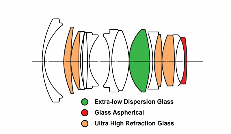 35095-lens-structure-800x463.png